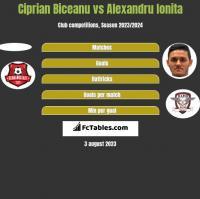 Ciprian Biceanu vs Alexandru Ionita h2h player stats