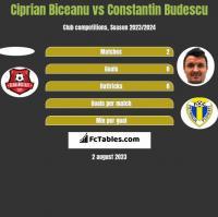 Ciprian Biceanu vs Constantin Budescu h2h player stats