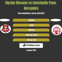 Ciprian Biceanu vs Constantin Paun-Alexandru h2h player stats