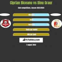 Ciprian Biceanu vs Dinu Graur h2h player stats