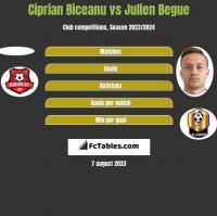 Ciprian Biceanu vs Julien Begue h2h player stats
