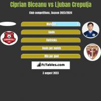 Ciprian Biceanu vs Ljuban Crepulja h2h player stats