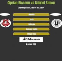 Ciprian Biceanu vs Gabriel Simon h2h player stats