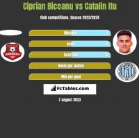 Ciprian Biceanu vs Catalin Itu h2h player stats