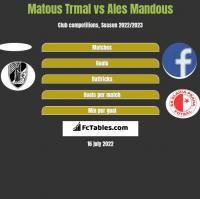 Matous Trmal vs Ales Mandous h2h player stats