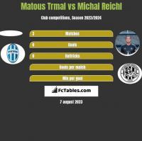 Matous Trmal vs Michal Reichl h2h player stats