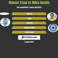 Matous Trmal vs Milos Buchta h2h player stats