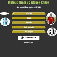 Matous Trmal vs Zdenek Krizek h2h player stats