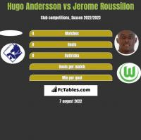 Hugo Andersson vs Jerome Roussillon h2h player stats