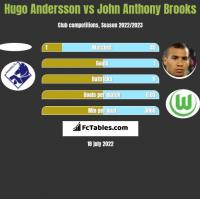 Hugo Andersson vs John Anthony Brooks h2h player stats