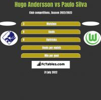 Hugo Andersson vs Paulo Silva h2h player stats