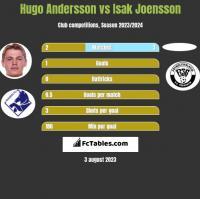 Hugo Andersson vs Isak Joensson h2h player stats