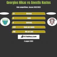 Georgios Nikas vs Anestis Nastos h2h player stats
