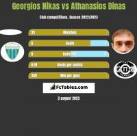 Georgios Nikas vs Athanasios Dinas h2h player stats