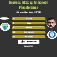 Georgios Nikas vs Emmanouil Papasterianos h2h player stats