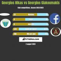 Georgios Nikas vs Georgios Giakoumakis h2h player stats