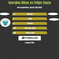 Georgios Nikas vs Felipe Souza h2h player stats