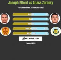Joseph Efford vs Anass Zaroury h2h player stats