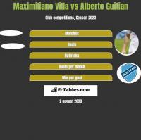 Maximiliano Villa vs Alberto Guitian h2h player stats