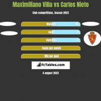 Maximiliano Villa vs Carlos Nieto h2h player stats