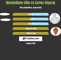 Maximiliano Villa vs Carlos Vigaray h2h player stats