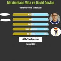Maximiliano Villa vs David Costas h2h player stats