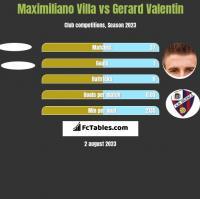 Maximiliano Villa vs Gerard Valentin h2h player stats