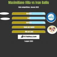 Maximiliano Villa vs Ivan Balliu h2h player stats