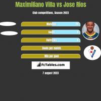 Maximiliano Villa vs Jose Rios h2h player stats