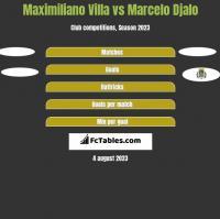 Maximiliano Villa vs Marcelo Djalo h2h player stats