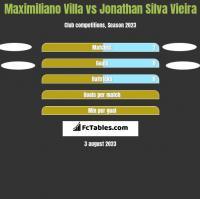 Maximiliano Villa vs Jonathan Silva Vieira h2h player stats