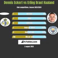 Dennis Eckert vs Erling Braut Haaland h2h player stats