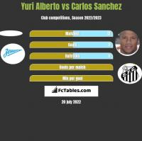 Yuri Alberto vs Carlos Sanchez h2h player stats