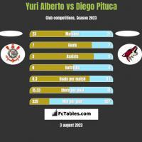 Yuri Alberto vs Diego Pituca h2h player stats