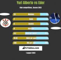 Yuri Alberto vs Eder h2h player stats