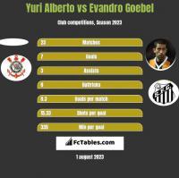 Yuri Alberto vs Evandro Goebel h2h player stats