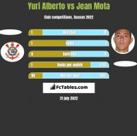 Yuri Alberto vs Jean Mota h2h player stats