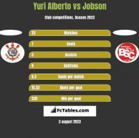 Yuri Alberto vs Jobson h2h player stats
