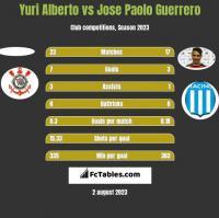 Yuri Alberto vs Jose Paolo Guerrero h2h player stats