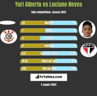 Yuri Alberto vs Luciano Neves h2h player stats