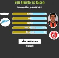 Yuri Alberto vs Taison h2h player stats