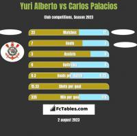 Yuri Alberto vs Carlos Palacios h2h player stats