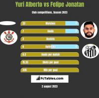 Yuri Alberto vs Felipe Jonatan h2h player stats