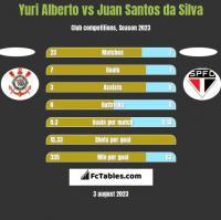 Yuri Alberto vs Juan Santos da Silva h2h player stats