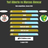 Yuri Alberto vs Marcus Alencar h2h player stats