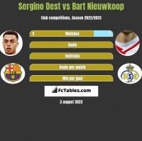 Sergino Dest vs Bart Nieuwkoop h2h player stats