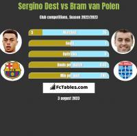 Sergino Dest vs Bram van Polen h2h player stats