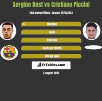 Sergino Dest vs Cristiano Piccini h2h player stats