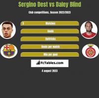 Sergino Dest vs Daley Blind h2h player stats