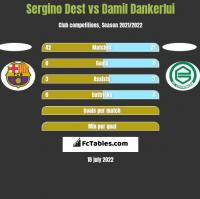Sergino Dest vs Damil Dankerlui h2h player stats